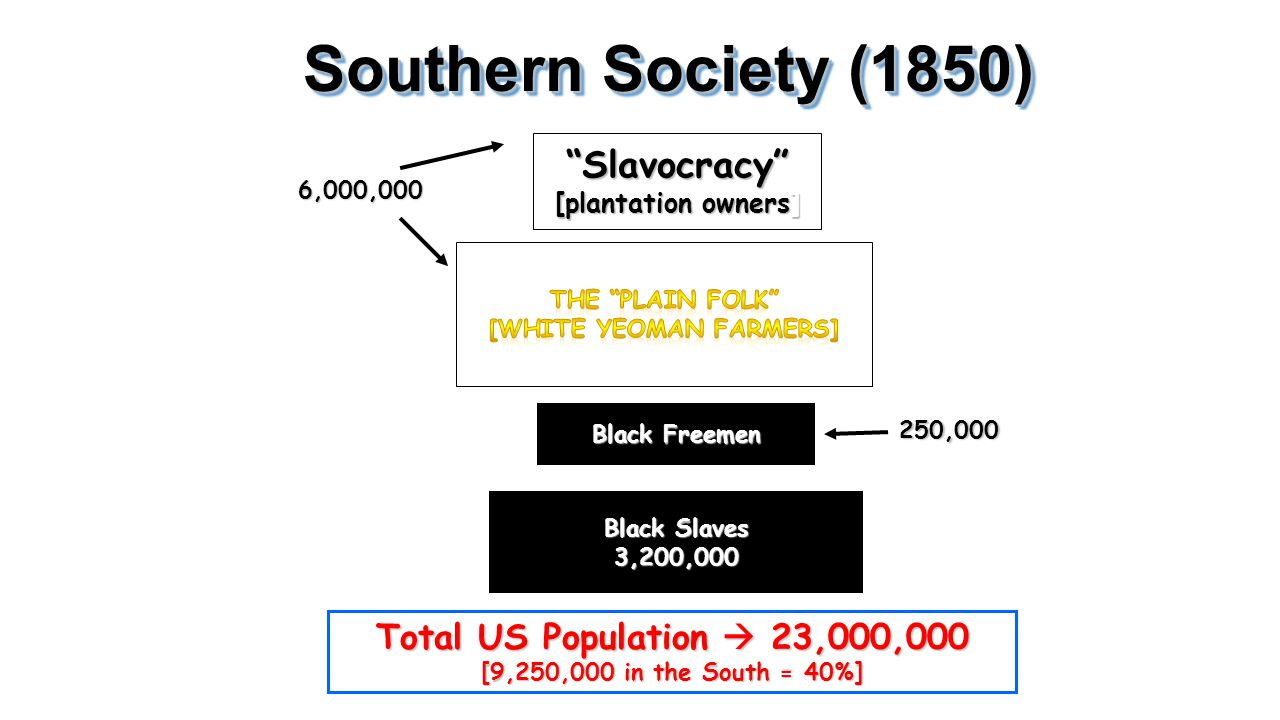 Southern Society (1850) Slavocracy [plantation owners]
